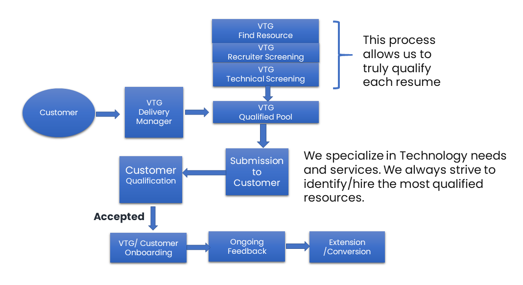 Our Quality Control Process