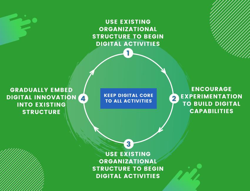 Digital transformation image 2